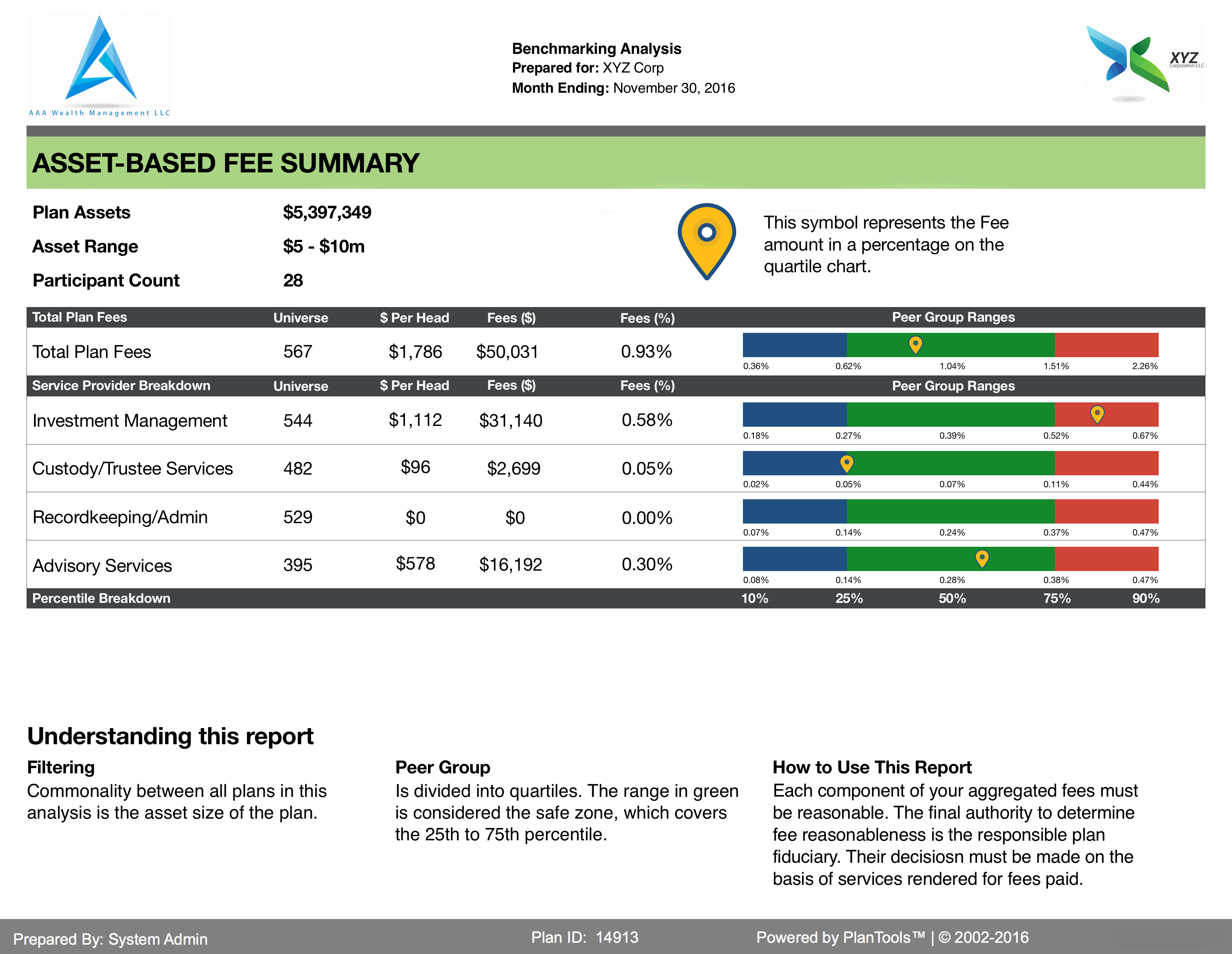 PlanTools Asset Based Fee Summary Benchmarking View